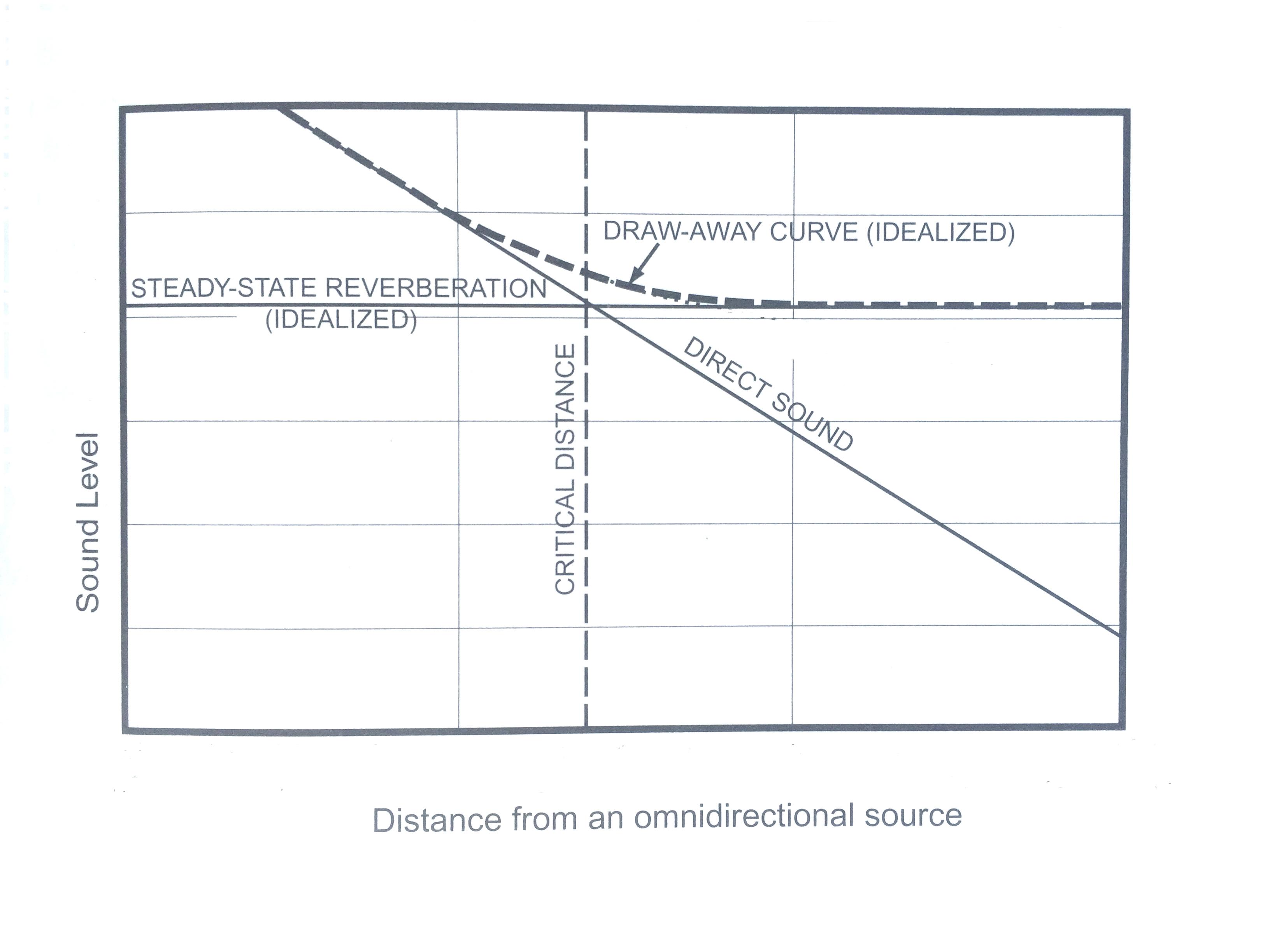 sound pressure level and distribution