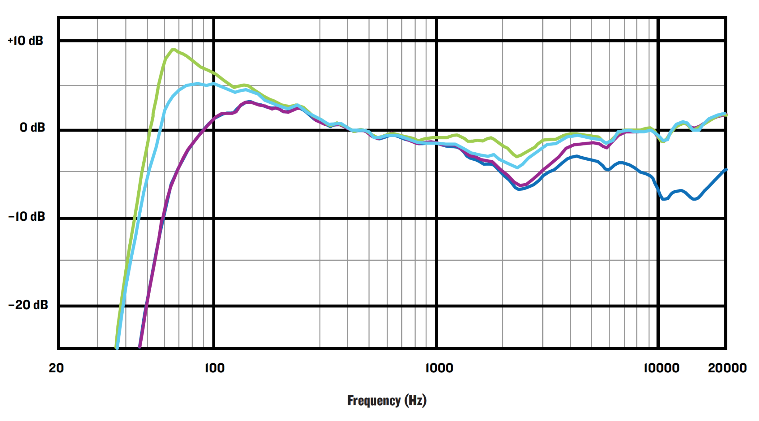 Appropriate Frequency Response