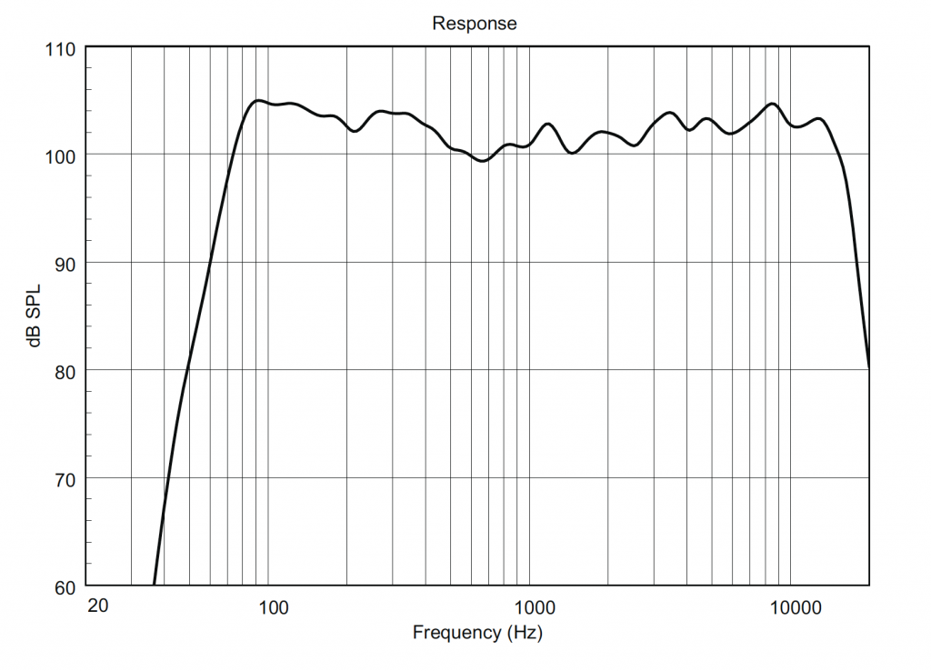RCF Art 712 Frequency Plot