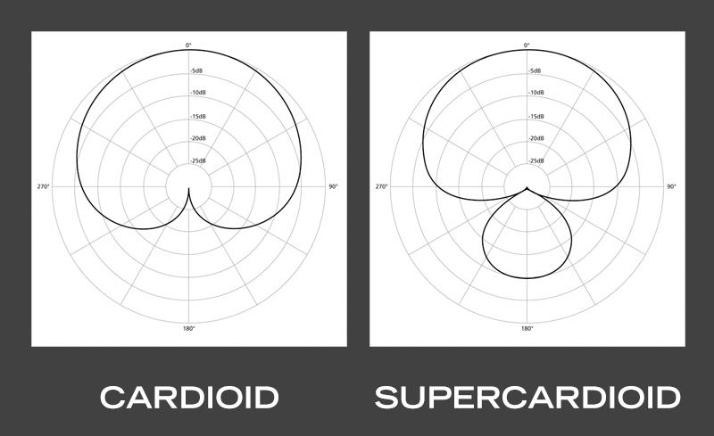 cardioid and supercardioid polar patterns